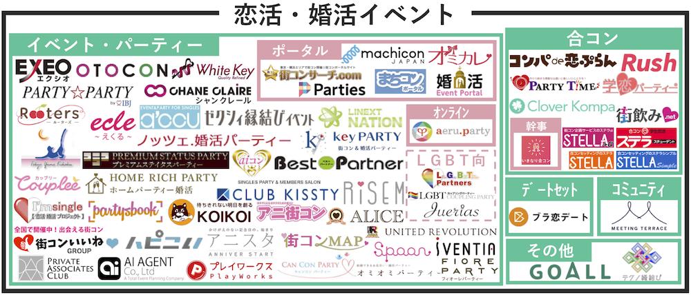 恋活婚活イベントマップ