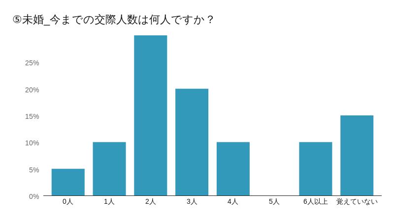 未婚⑤グラフ