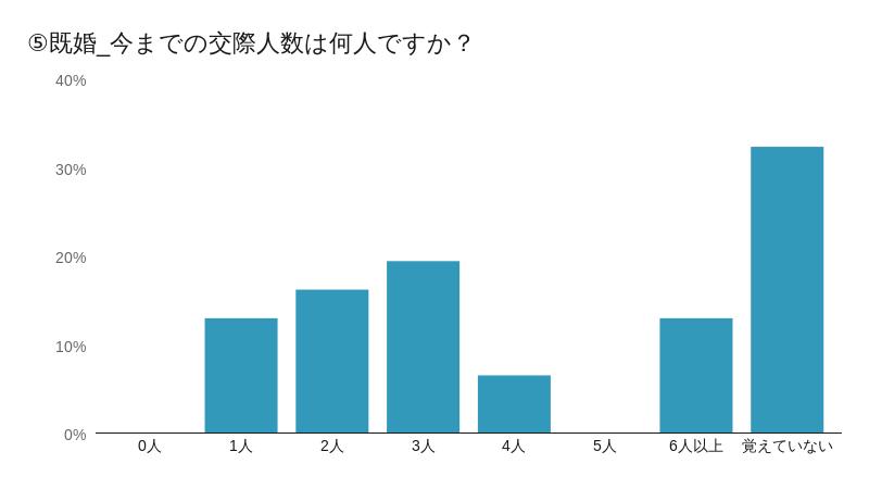 既婚⑤グラフ